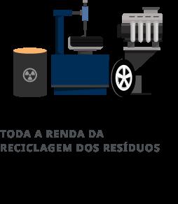 Toda a renda da reciclagem dos resíduos | Instituto Barigui